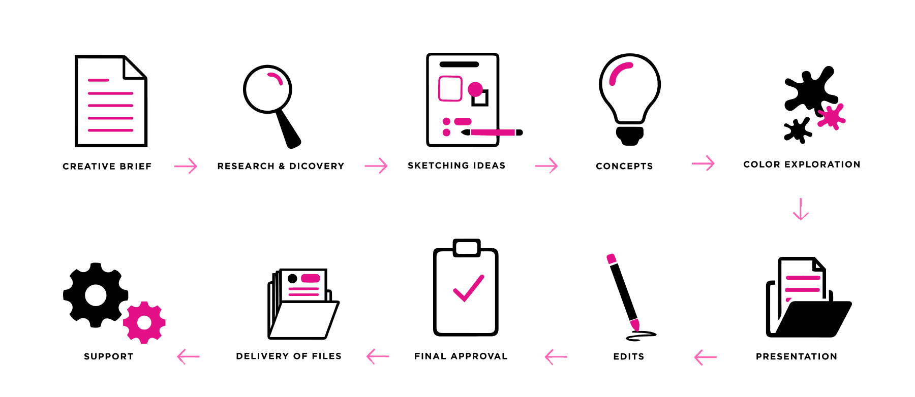 design-process-1800x782-1 copy